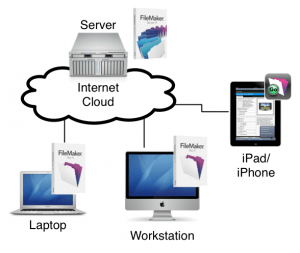 "FileMaker in ""The Cloud"""