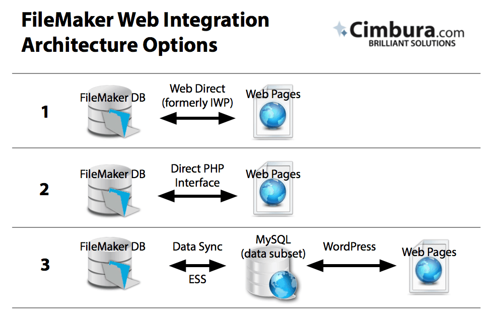 filemaker web architecture options