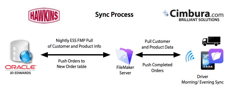 hawkins-sync-process