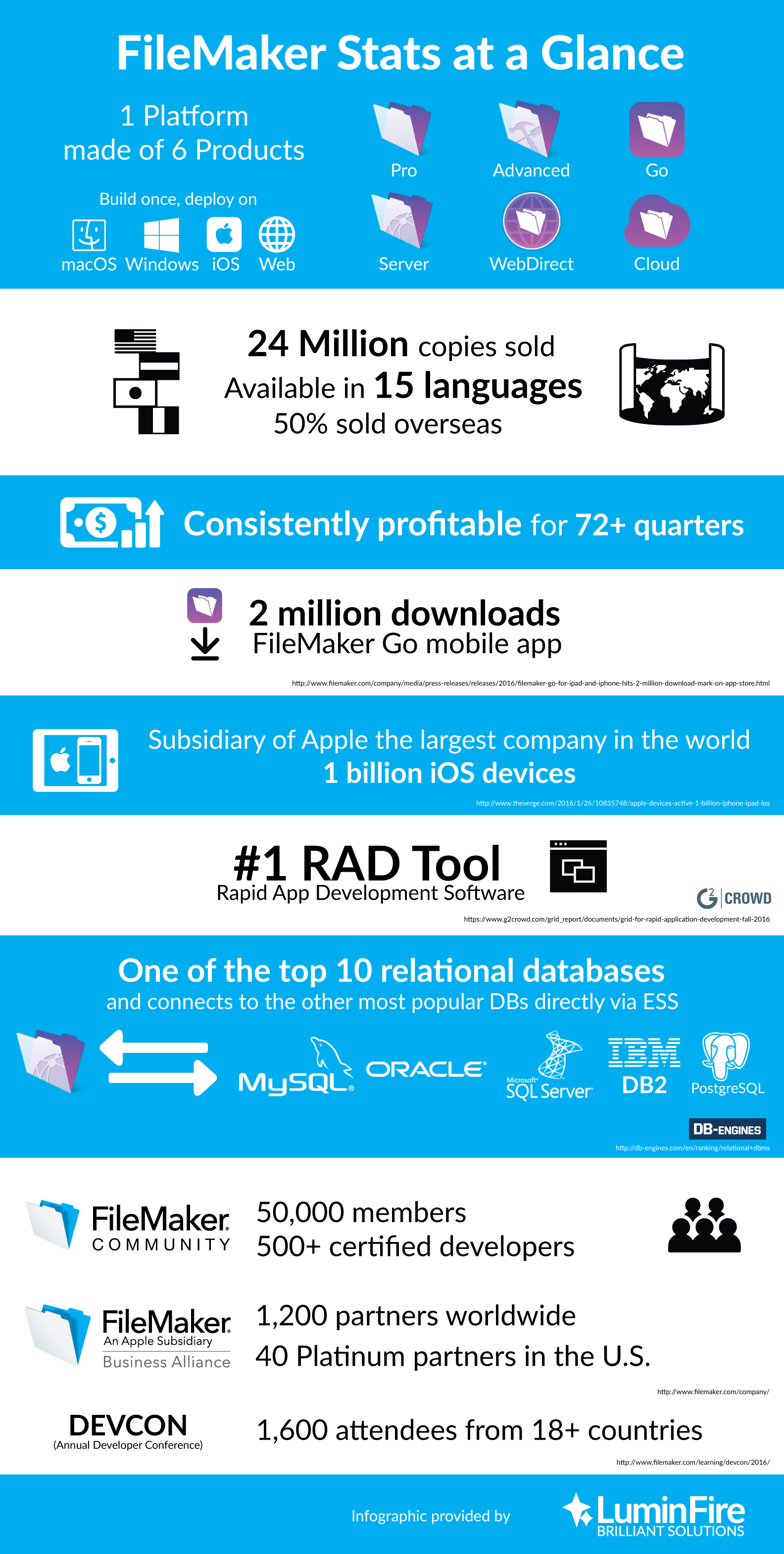 FileMaker Stats at a Glance Infographic