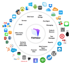 FileMaker as a CRM and ERP – Software Integration