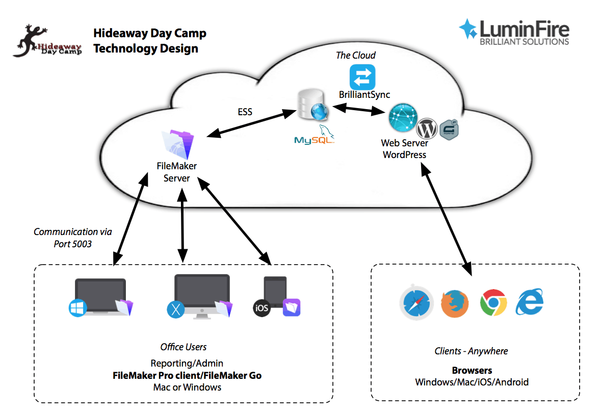 Hideaway Day Camp Streamlines Registration Process with BrilliantSync WordPress to FileMaker Connection 3