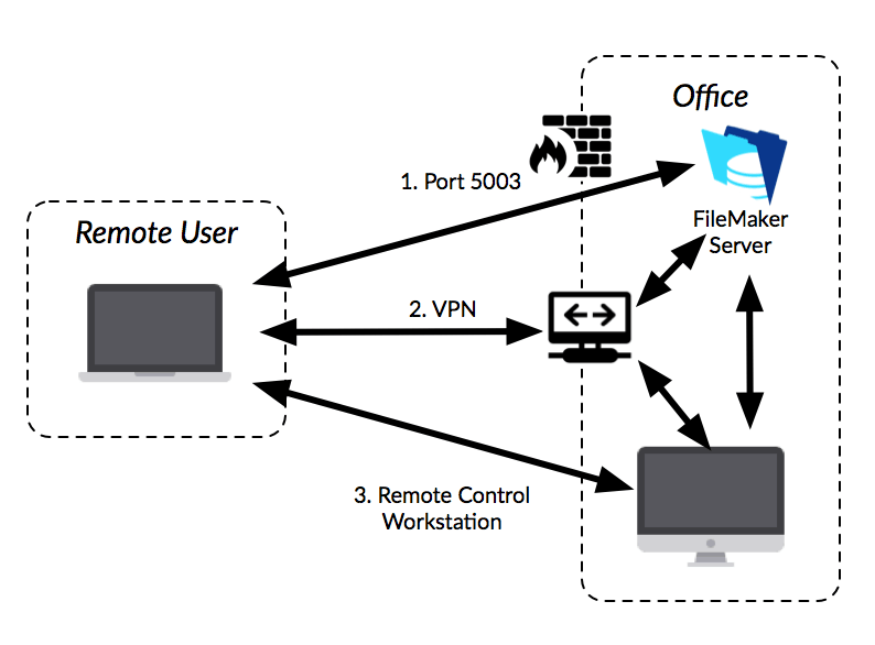 Remote Access for Your On-Site FileMaker Server