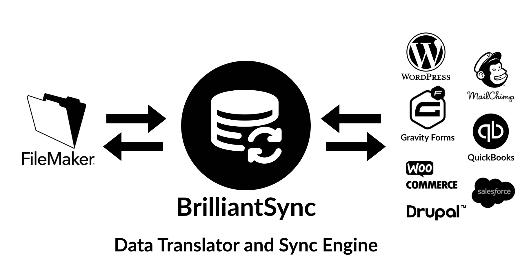 BrilliantSync - Data Translator and Sync Engine