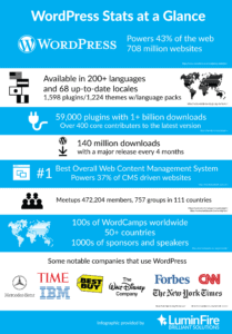 WordPress Stats at a Glance Infographic (2021)